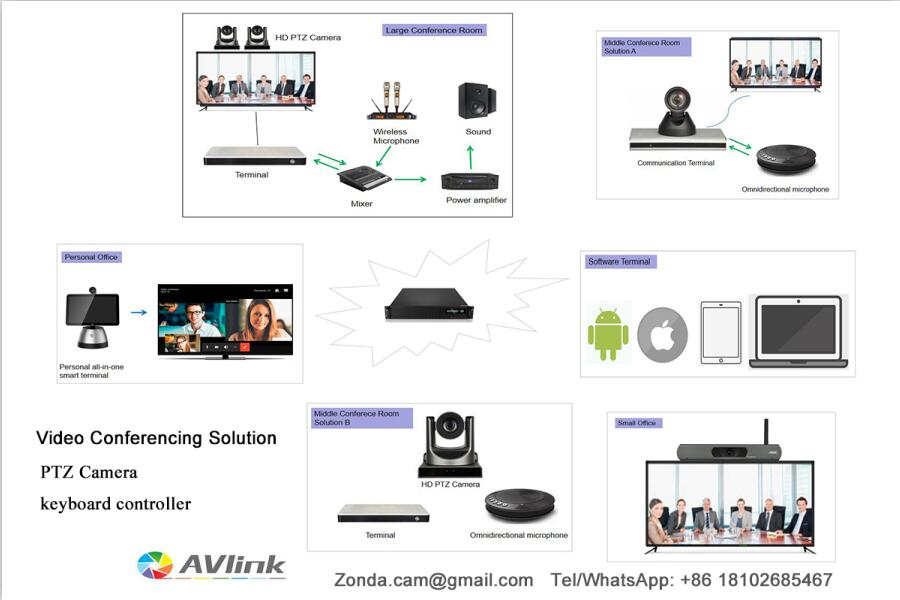 video conferencing solution _avlink HD PTZ camera.jpg