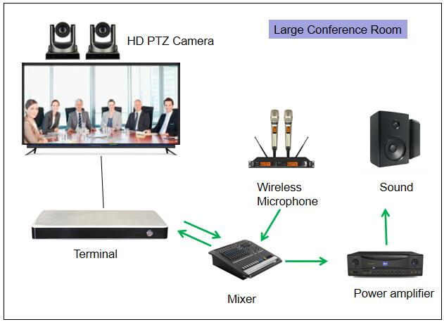 Large conference room avlink HD PTZ camera.jpg