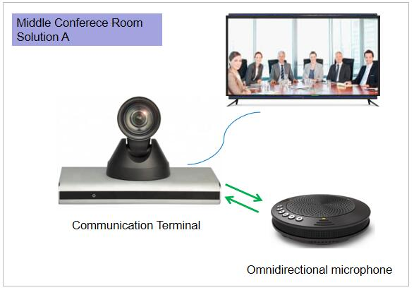 Middle conference room solution 1 _avlink HD PTZ camera.jpg