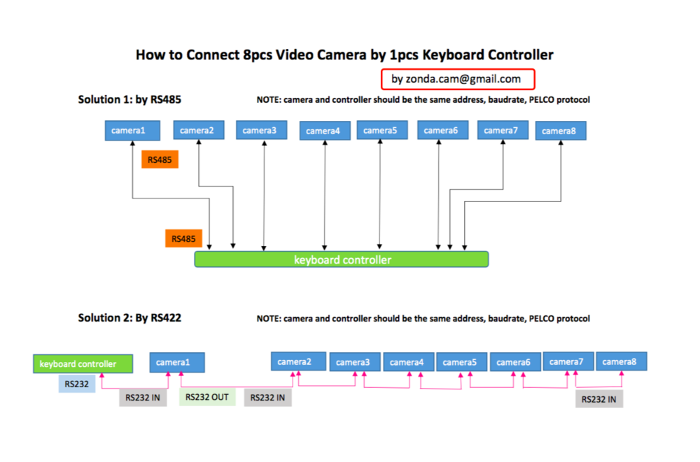 How to Connect 8pcs Video Camera by 1pcs Keyboard Controller.png