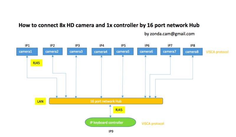 How to connect 8x HD camera and 1x controller by 16 port network Hub