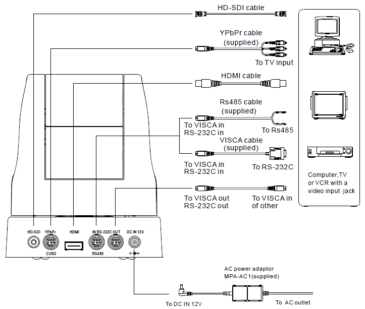 AVL-220 HD-SDI HD video conference camera application system diagram.png